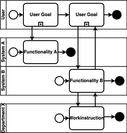 BPMN2.0 Userstories